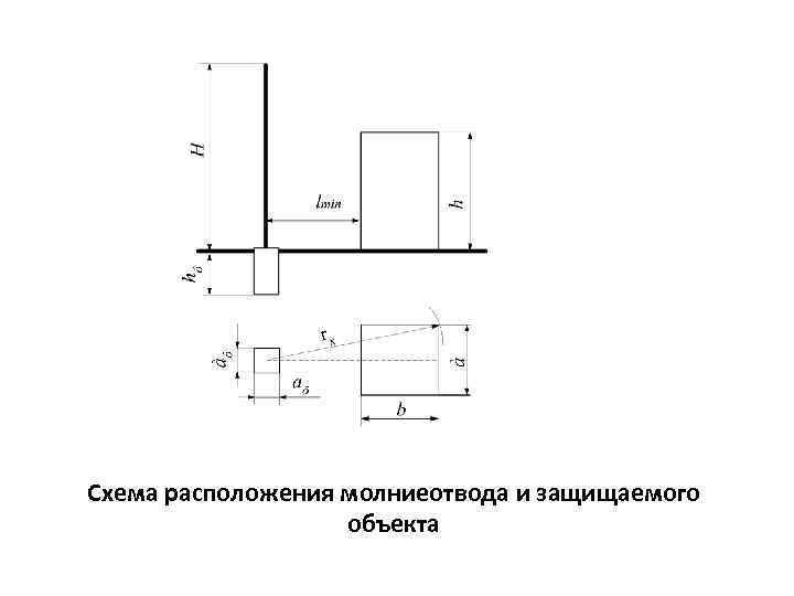 Схема расположения молниеотвода и защищаемого объекта