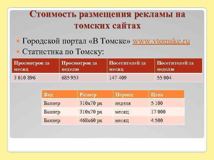 Стоимость размещения рекламы на томских сайтах Городской портал «В Томске» www. vtomske. ru Статистика