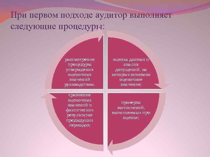 При первом подходе аудитор выполняет следующие процедуры: рассмотрение процедуры утверждения оценочных значений руководством. оценка