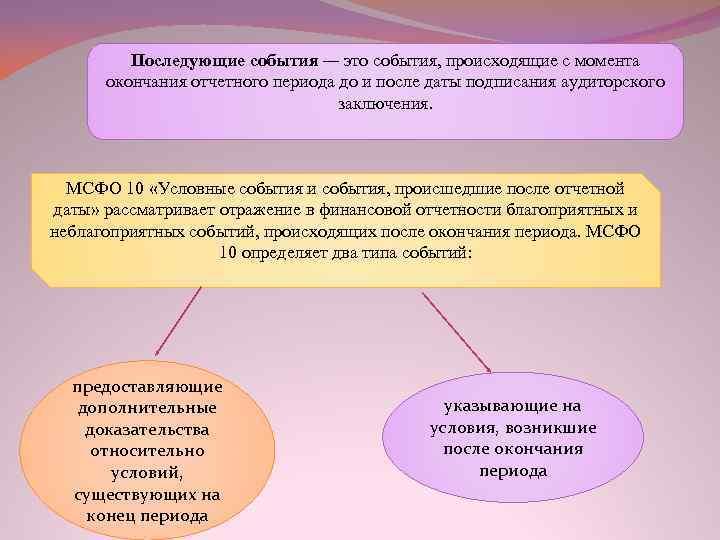 Последующие события — это события, происходящие с момента окончания отчетного периода до и после