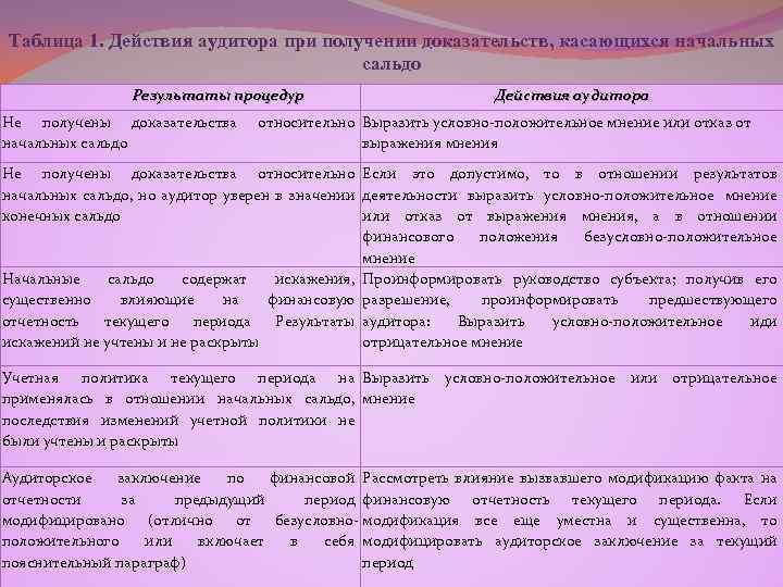 Таблица 1. Действия аудитора при получении доказательств, касающихся начальных сальдо Результаты процедур Не получены