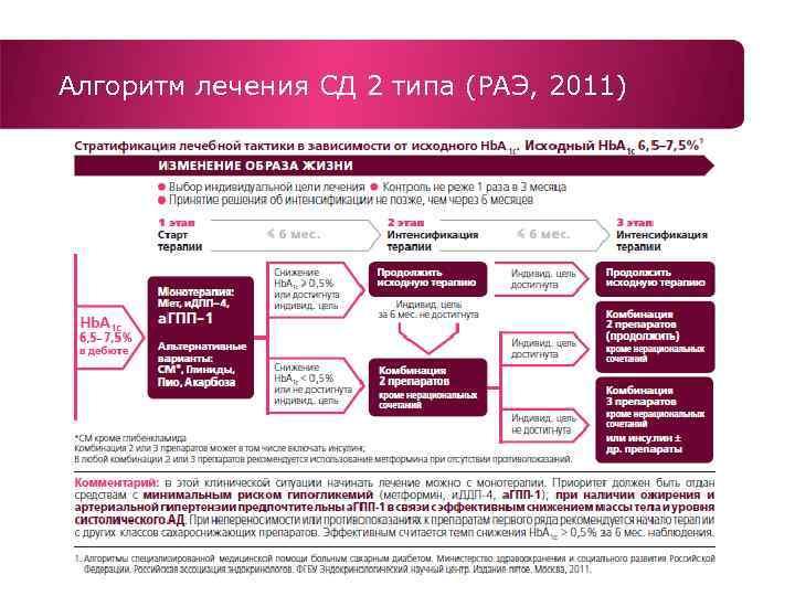 Лечение сахарного диабета 2 типа 2011
