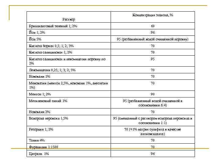 Концентрация этанола, % Раствор Бриллиантовый зеленый 1; 2% 60 Йод 1; 2% 96 Йод