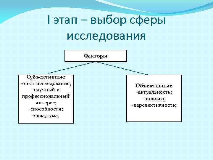 I этап – выбор сферы исследования Факторы Субъективные -опыт исследования; -научный и профессиональный интерес;