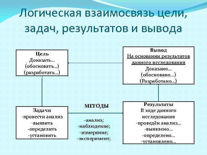 Логическая взаимосвязь цели, задач, результатов и вывода Вывод На основании результатов данного исследования Доказано…