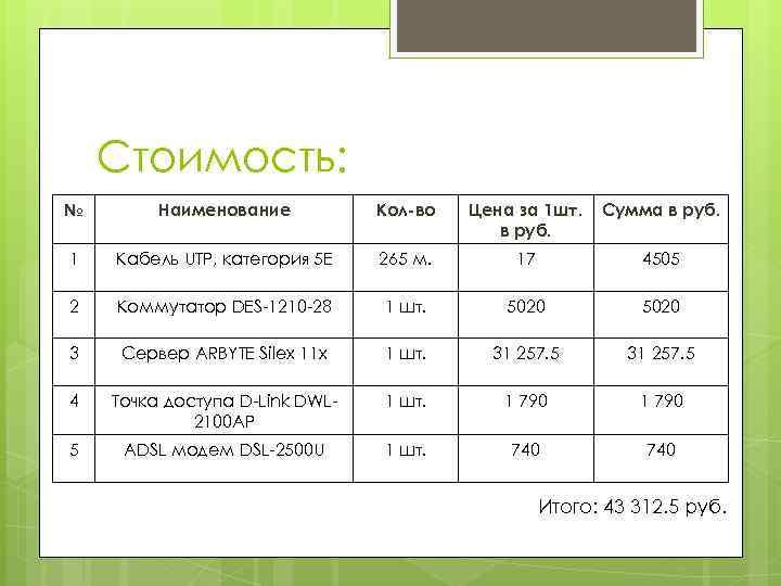Стоимость: № Наименование Кол-во Цена за 1 шт. в руб. Сумма в руб. 1