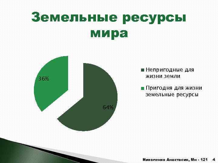 Земельные ресурсы мира Непригодные для жизни земли 36% Пригодня для жизни земельные ресурсы 64%