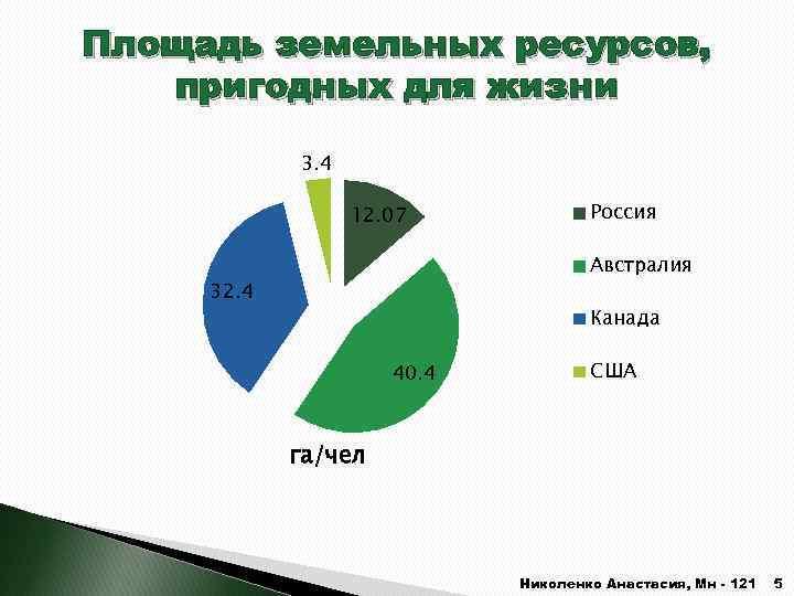 Площадь земельных ресурсов, пригодных для жизни 3. 4 12. 07 Россия Австралия 32. 4