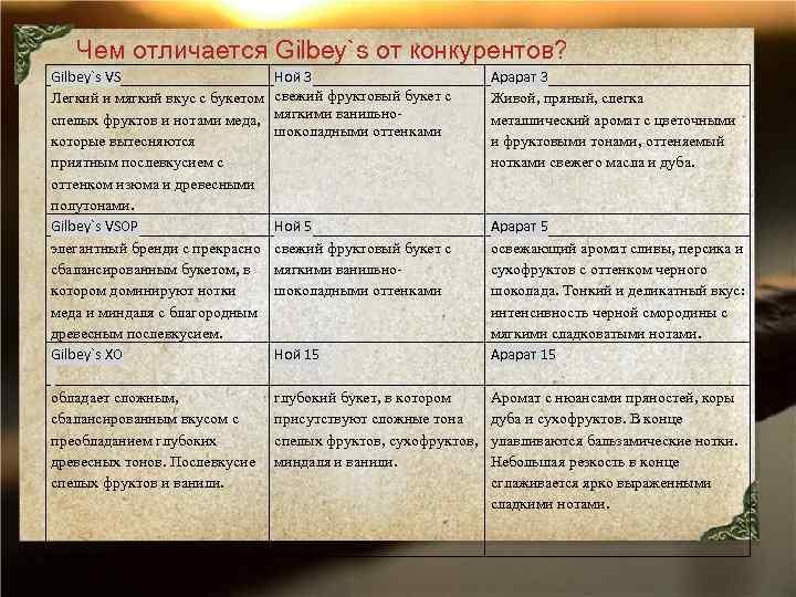 Чем отличается Gilbey`s от конкурентов? Gilbey`s VS Легкий и мягкий вкус с букетом спелых