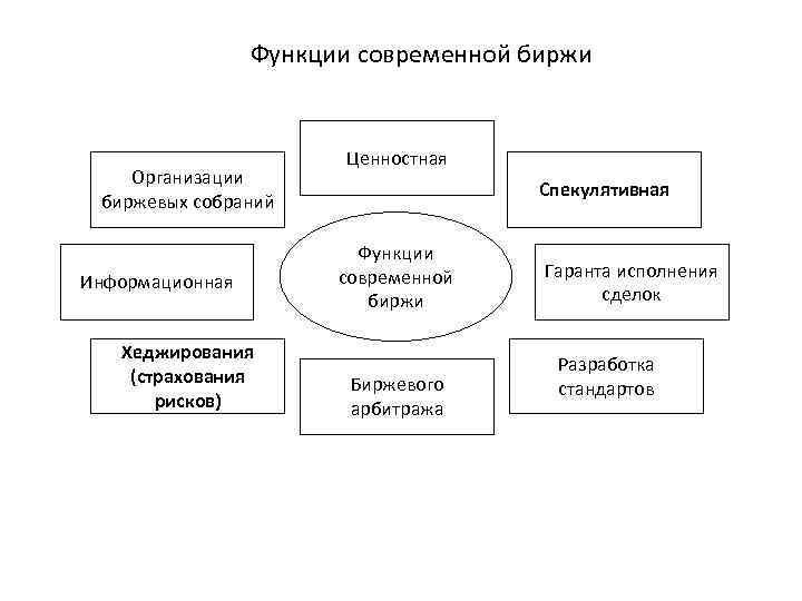 Биржи организация биржевой торговли форекс стратегия торговли на м1