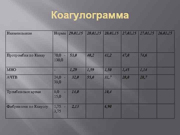 Коагулограмма Наименование Нормы 29. 01. 15 28. 01. 15 27. 01. 15 26. 01.