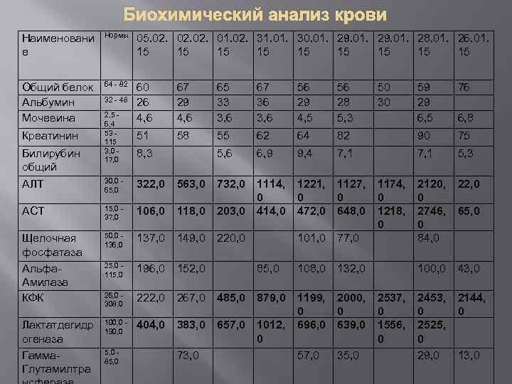 Биохимический анализ крови Наименовани е Нормы 05. 02. 02. 01. 02. 31. 01. 30.