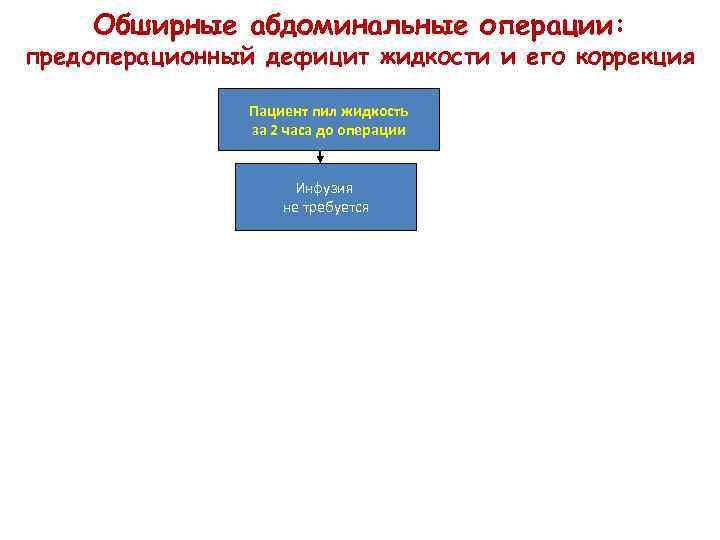 Обширные абдоминальные операции: предоперационный дефицит жидкости и его коррекция Пациент пил жидкость за 2
