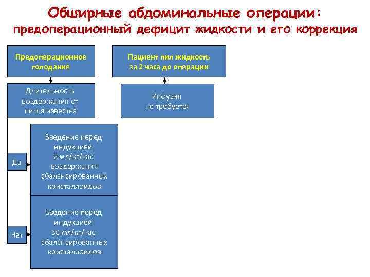 Обширные абдоминальные операции: предоперационный дефицит жидкости и его коррекция Предоперационное голодание Пациент пил жидкость