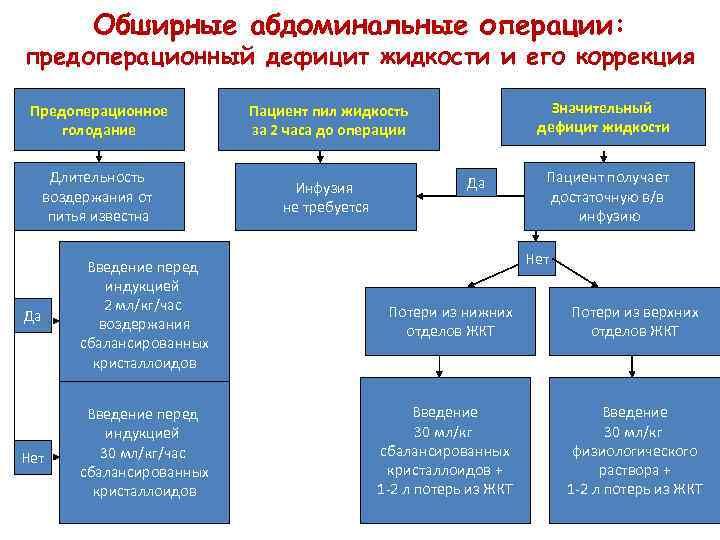 Обширные абдоминальные операции: предоперационный дефицит жидкости и его коррекция Предоперационное голодание Длительность воздержания от