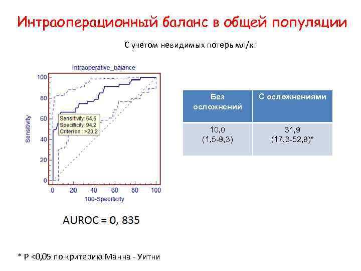 Интраоперационный баланс в общей популяции С учетом невидимых потерь мл/кг Без осложнений 10, 0