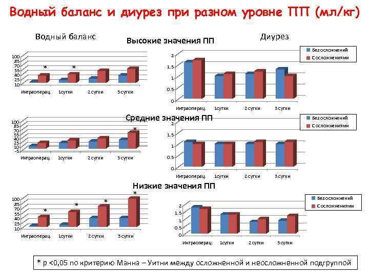 Водный баланс и диурез при разном уровне ПП (мл/кг) Водный баланс 100 85 70
