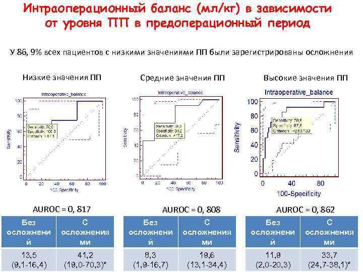 Интраоперационный баланс (мл/кг) в зависимости от уровня ПП в предоперационный период У 86, 9%