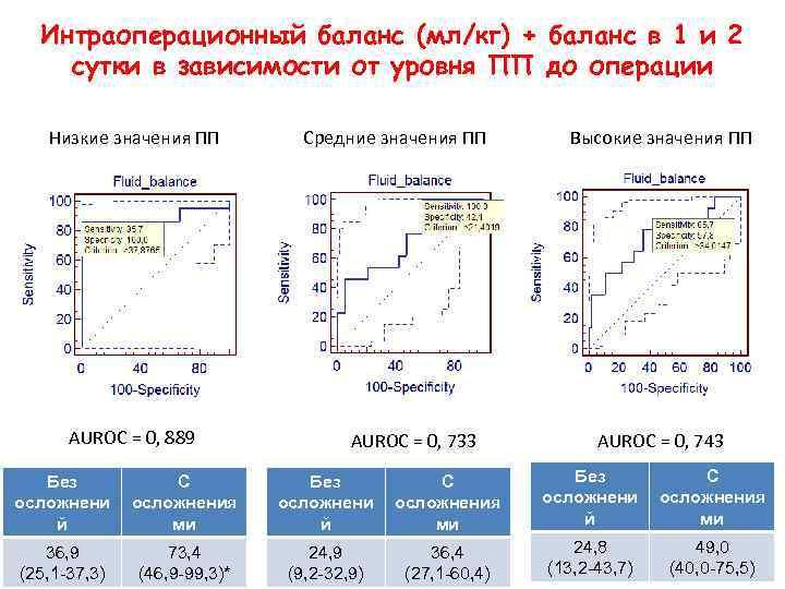 Интраоперационный баланс (мл/кг) + баланс в 1 и 2 сутки в зависимости от уровня