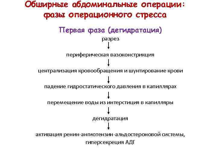 Обширные абдоминальные операции: фазы операционного стресса Первая фаза (дегидратация) разрез периферическая вазоконстрикция централизация кровообращения