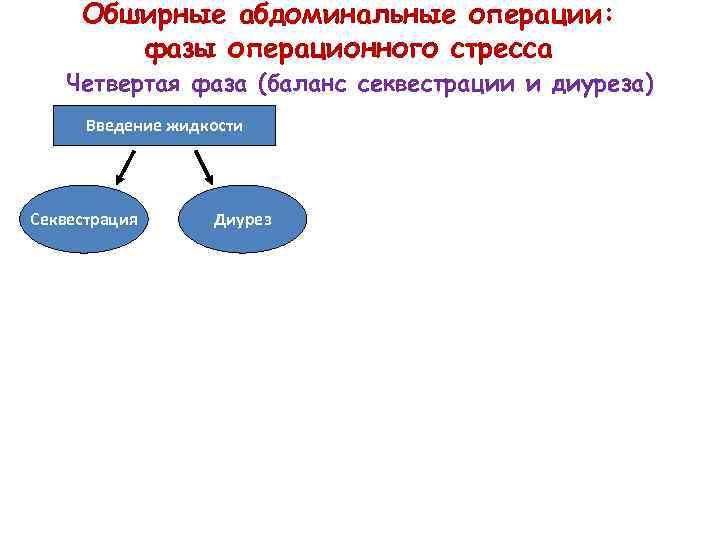 Обширные абдоминальные операции: фазы операционного стресса Четвертая фаза (баланс секвестрации и диуреза) Введение жидкости