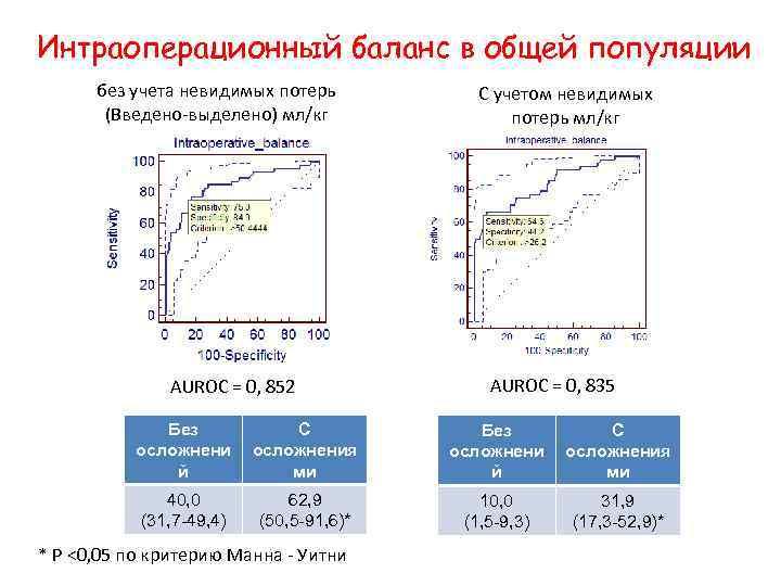 Интраоперационный баланс в общей популяции без учета невидимых потерь (Введено-выделено) мл/кг AUROC = 0,