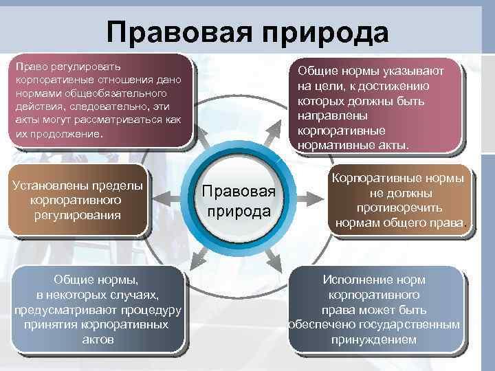 Правовая природа Право регулировать корпоративные отношения дано нормами общеобязательного действия, следовательно, эти акты могут