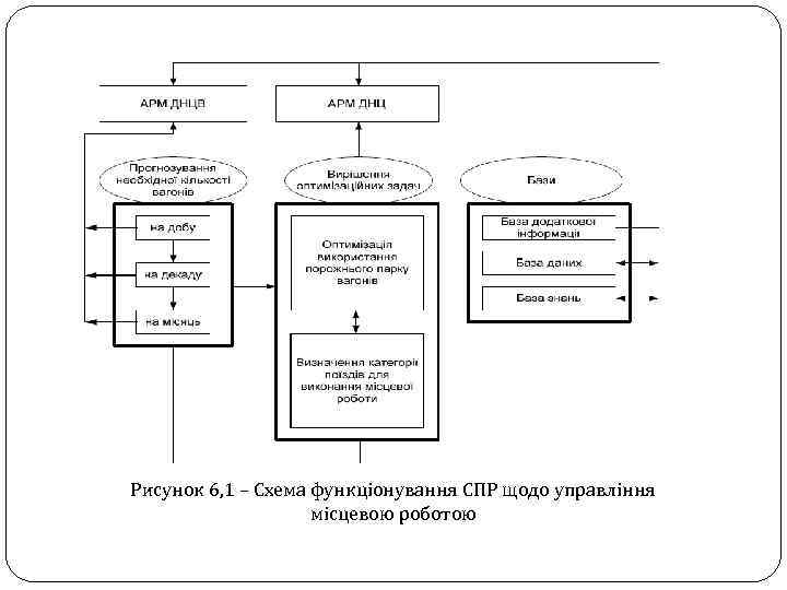 Рисунок 6, 1 – Схема функціонування СПР щодо управління місцевою роботою