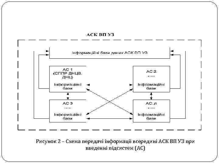 Рисунок 2 – Схема передачі інформації всередині АСК ВП УЗ при введенні підсистем (АС)