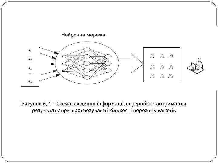 Рисунок 6, 4 – Схема введення інформації, переробки таотримання результату при прогнозуванні кількості порожніх