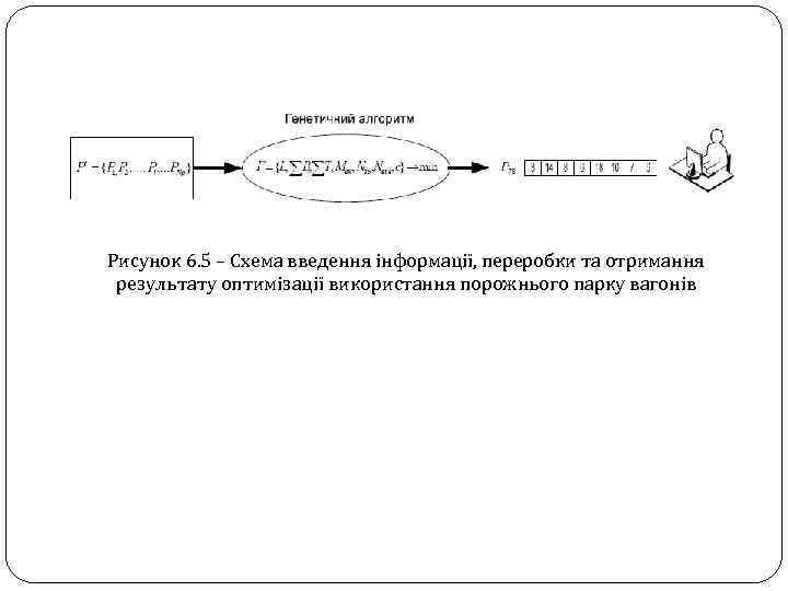Рисунок 6. 5 – Схема введення інформації, переробки та отримання результату оптимізації використання порожнього