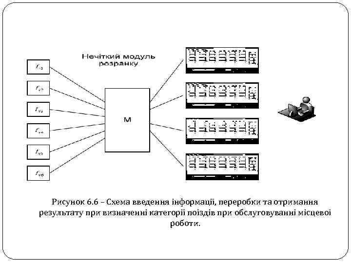 Рисунок 6. 6 – Схема введення інформації, переробки та отримання результату при визначенні категорії