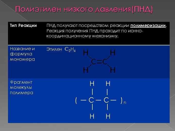 Полиэтилен низкого давления(ПНД) Тип Реакции ПНД получают посредством реакции полимеризации. Реакция получения ПНД проходит