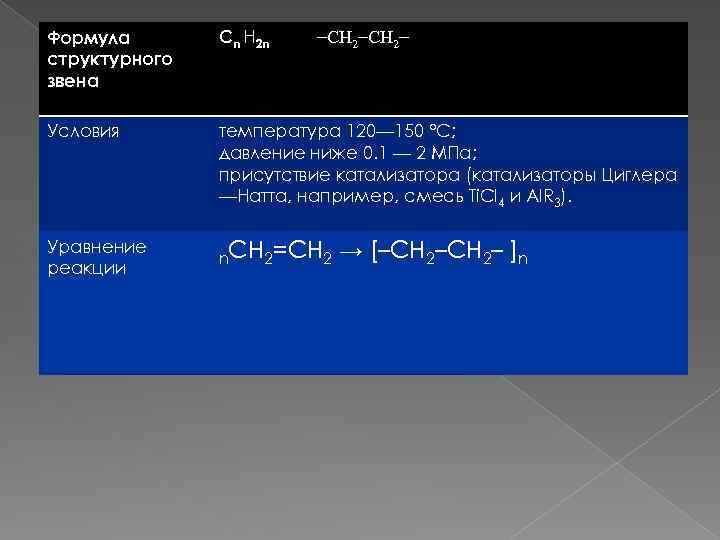 Формула структурного звена Сn Н 2 n Условия температура 120— 150 °C; давление ниже