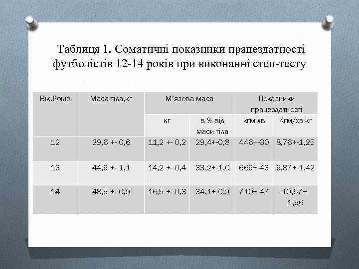 Таблиця 1. Соматичні показники працездатності футболістів 12 -14 років при виконанні степ-тесту Вік. Років