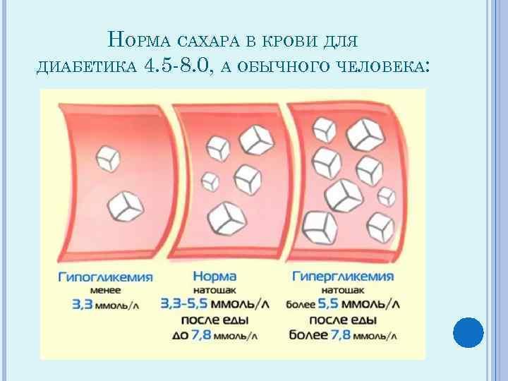 В крови каким означают знаком сахар