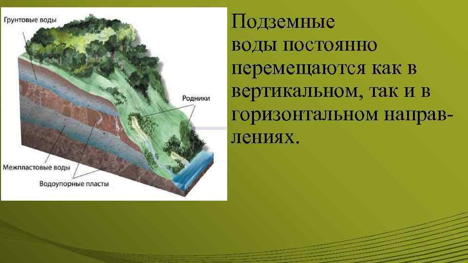 Основы гидрогеологии подземные воды и водонапорные горизонты