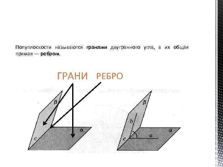 Полуплоскости называются гранями двугранного угла, а их общая прямая — ребром. ГРАНИ РЕБРО