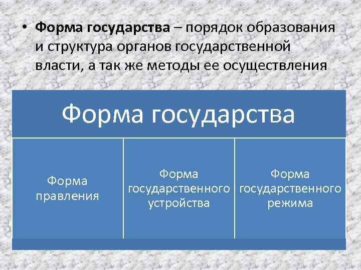 • Форма государства – порядок образования и структура органов государственной власти, а так