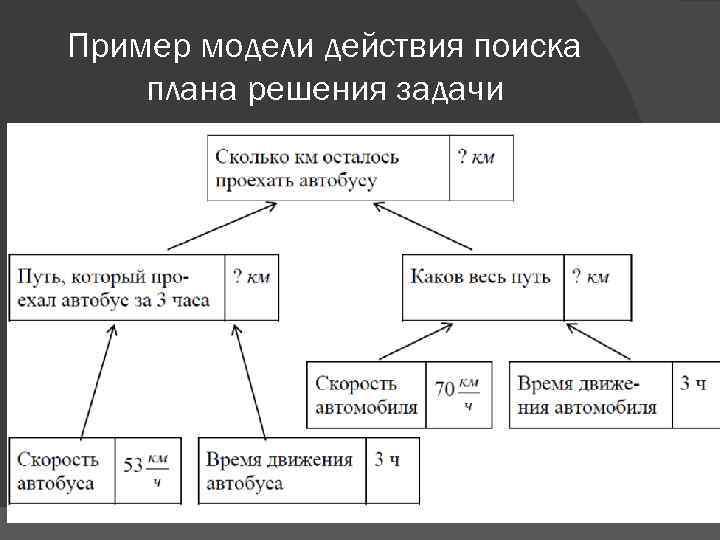 Пример модели действия поиска плана решения задачи