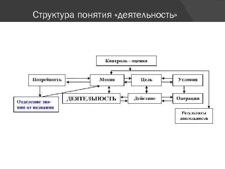 Структура понятия «деятельность»