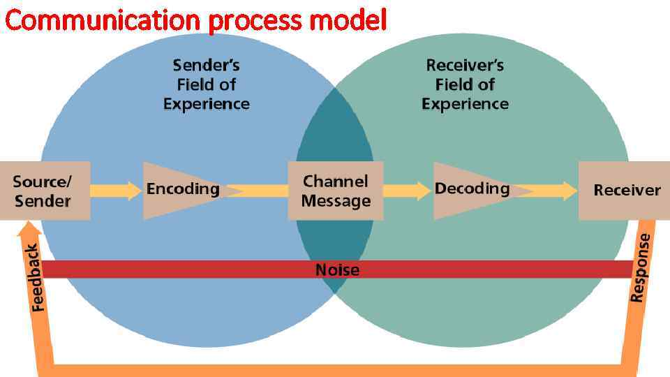 Сommunication process model