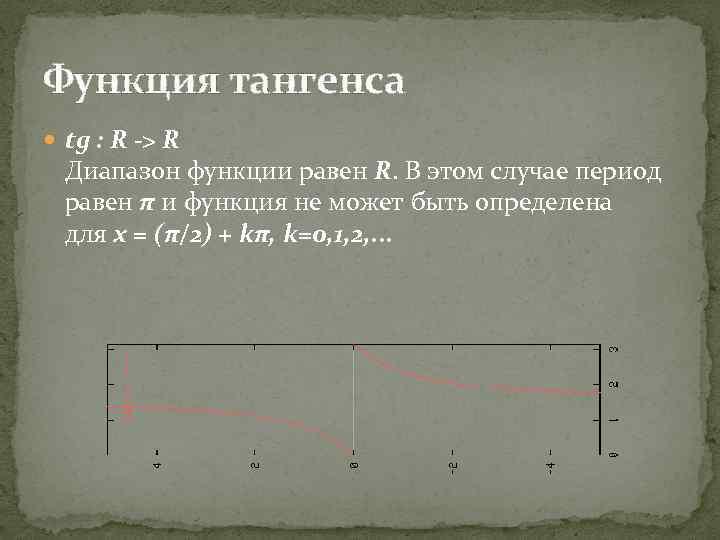 Функция тангенса tg : R -> R Диапазон функции равен R. В этом случае