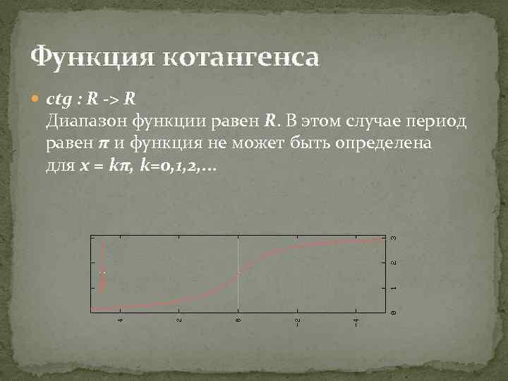 Функция котангенса ctg : R -> R Диапазон функции равен R. В этом случае