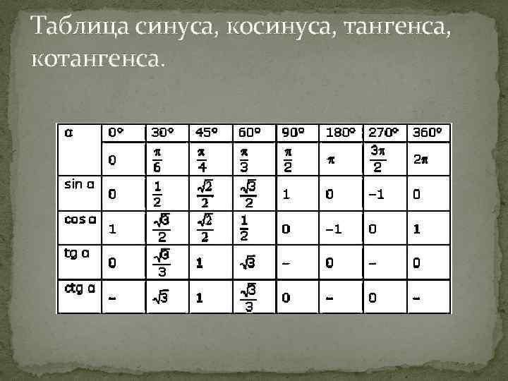Таблица синуса, косинуса, тангенса, котангенса.