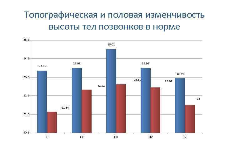 Топографическая и половая изменчивость высоты тел позвонков в норме 25. 5 25. 01 24.