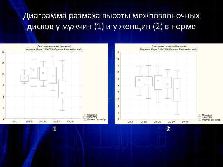 Диаграмма размаха высоты межпозвоночных дисков у мужчин (1) и у женщин (2) в норме