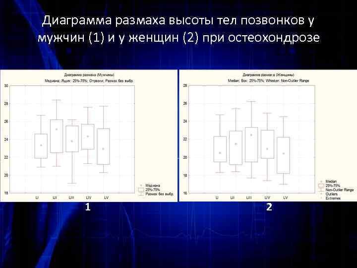 Диаграмма размаха высоты тел позвонков у мужчин (1) и у женщин (2) при остеохондрозе