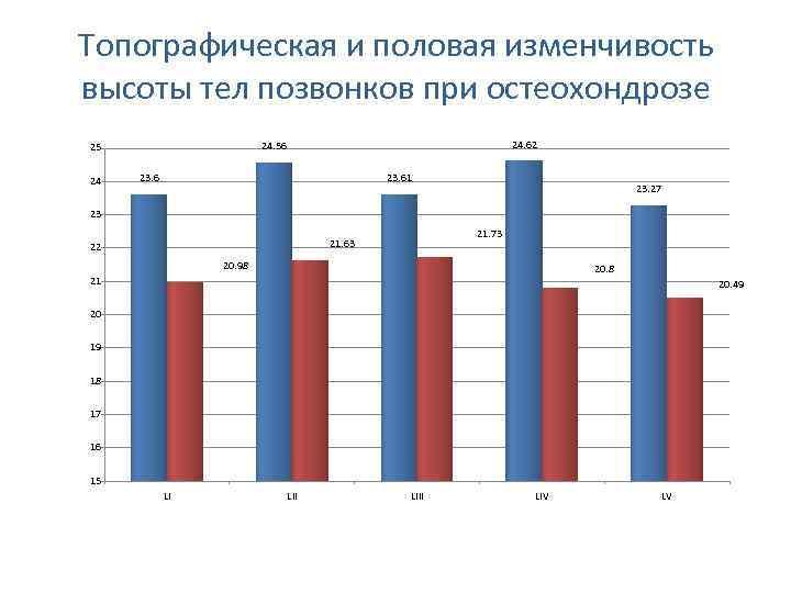 Топографическая и половая изменчивость высоты тел позвонков при остеохондрозе 24 24. 62 24. 56