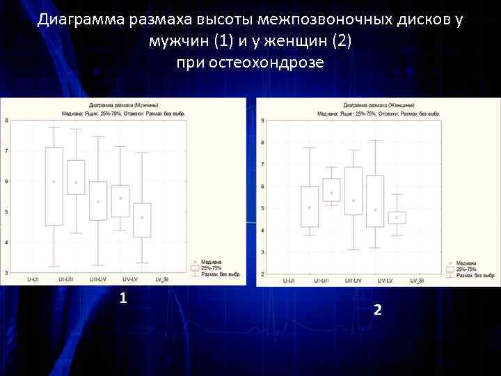 Диаграмма размаха высоты межпозвоночных дисков у мужчин (1) и у женщин (2) при остеохондрозе